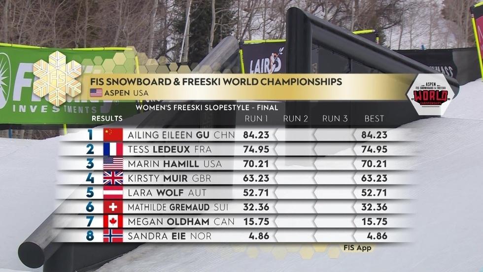 Mistrzostwa Świata w narciarstwie dowolnym Aspen: slopestyle finały